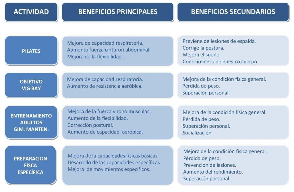 ACTIVIDADES SALUD - ESQUEMA 18-19